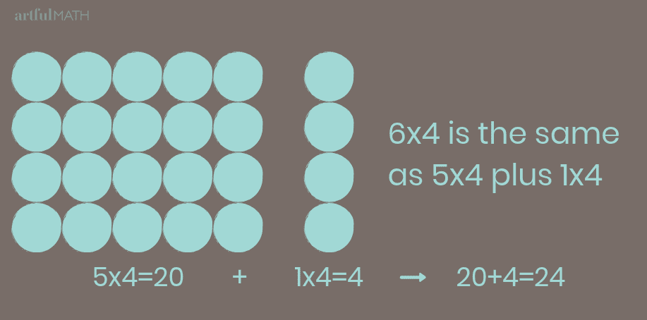 multiplication strategy for learning multiplication facts
